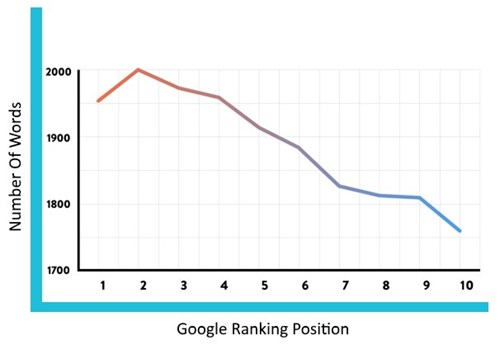 Google rankings versus page word count
