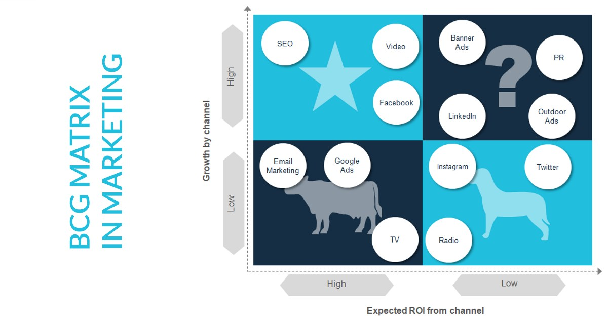 bcg matrix learn     examples