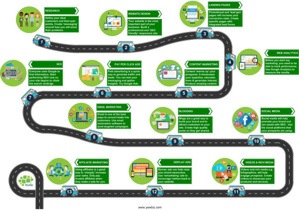 Free digital marketing roadmap image