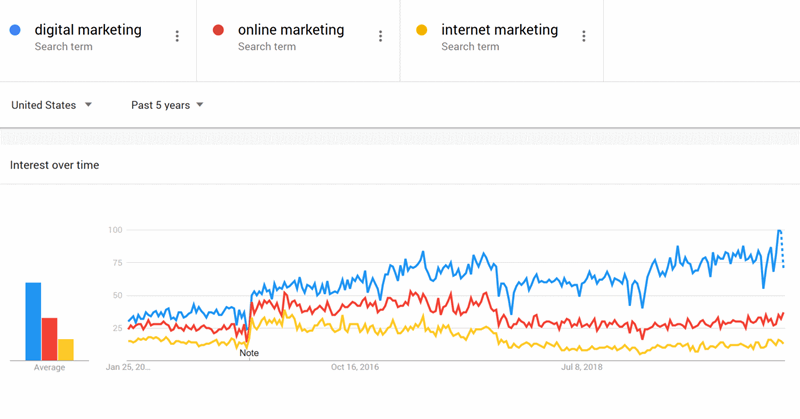 Growth of digital marketing vs internet marketing and online marketing