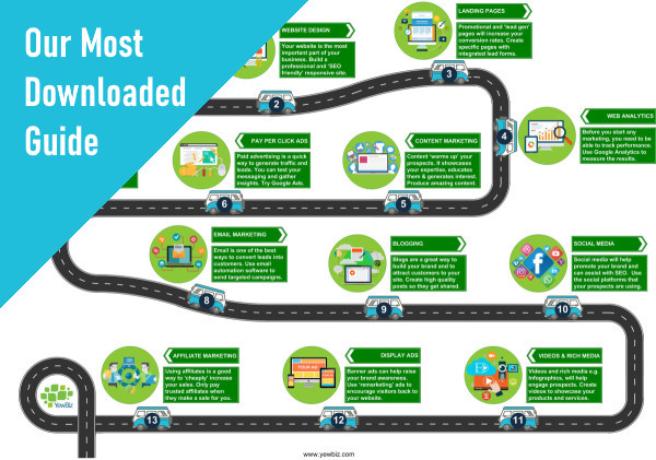 The right way to do digital marketing - follow the roadmap image